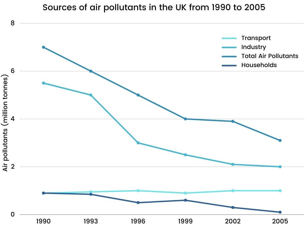 IELTS Writing Task 1 Topic-Sources of air pollutants in the UK from 1990 to 2005