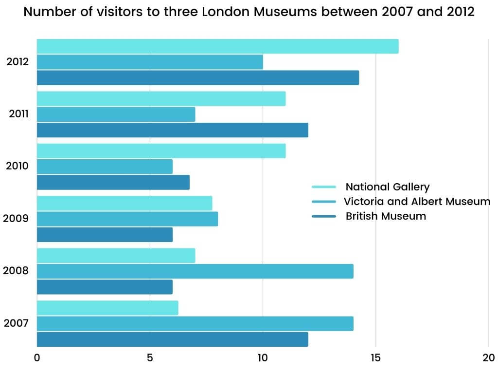 Academic IELTS Writing Task 1 Topic : Museum Visitor Numbers 2007 to 2012