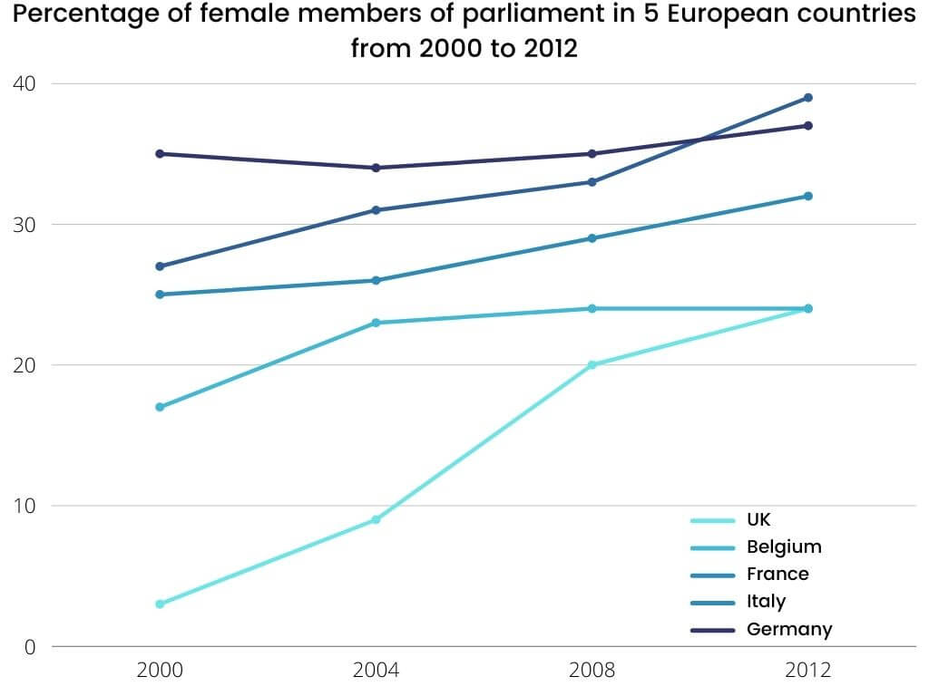 IELTS Writing Task 1 Topic-The percentage of female members of parliament in 5 European countries from 2000 to 2012