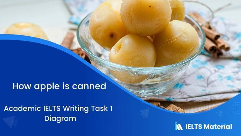 IELTS Academic Writing Task 1 Topic 10: How apple is canned – Diagram