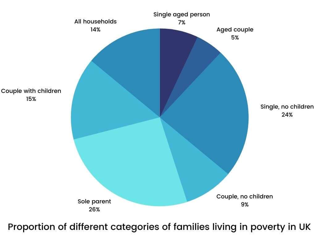 Academic IELTS Writing Task 1 Topic - Proportion of different categories of families living in poverty in UK