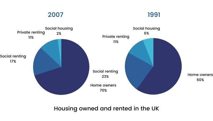 Academic IELTS Writing Task 1 Topic - Percentage of housing owned and rented in the UK