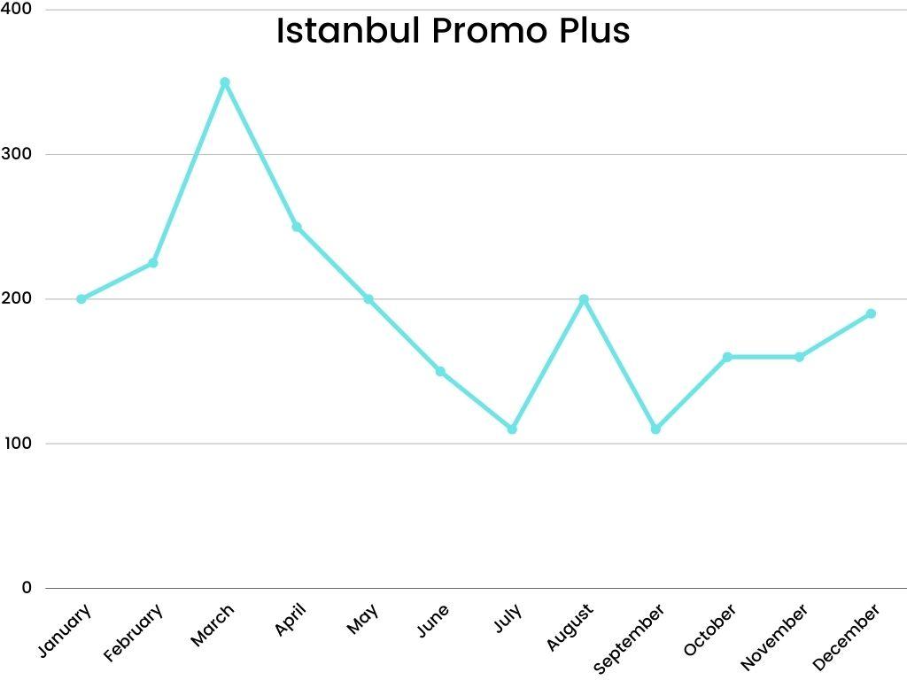 Academic IELTS Writing Task 1 Topic : Istanbul Promo plus sales