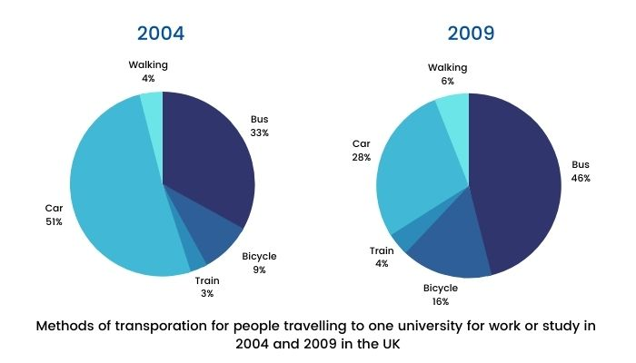 Academic IELTS Writing Task 1 Topic - Methods of transporation for people travelling to one university for work or study in 2004 and 2009