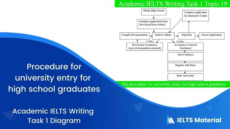 IELTS Academic Writing Task 1 Topic 19: Procedure for university entry for high school graduates – Diagram