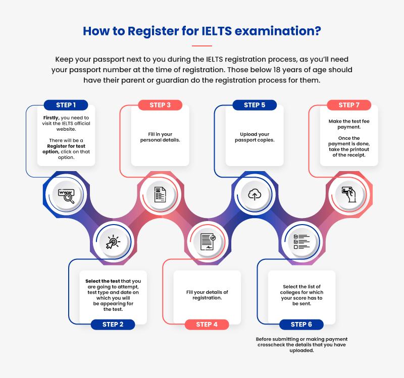 IELTS-Exam Registration