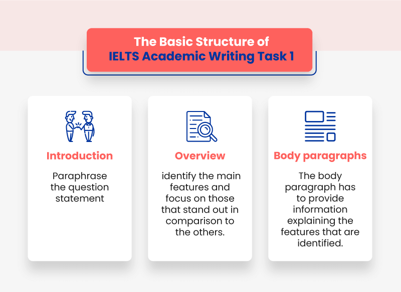 basic structures of academic writing task 1