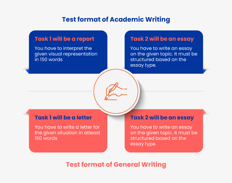 test format for ielts writing